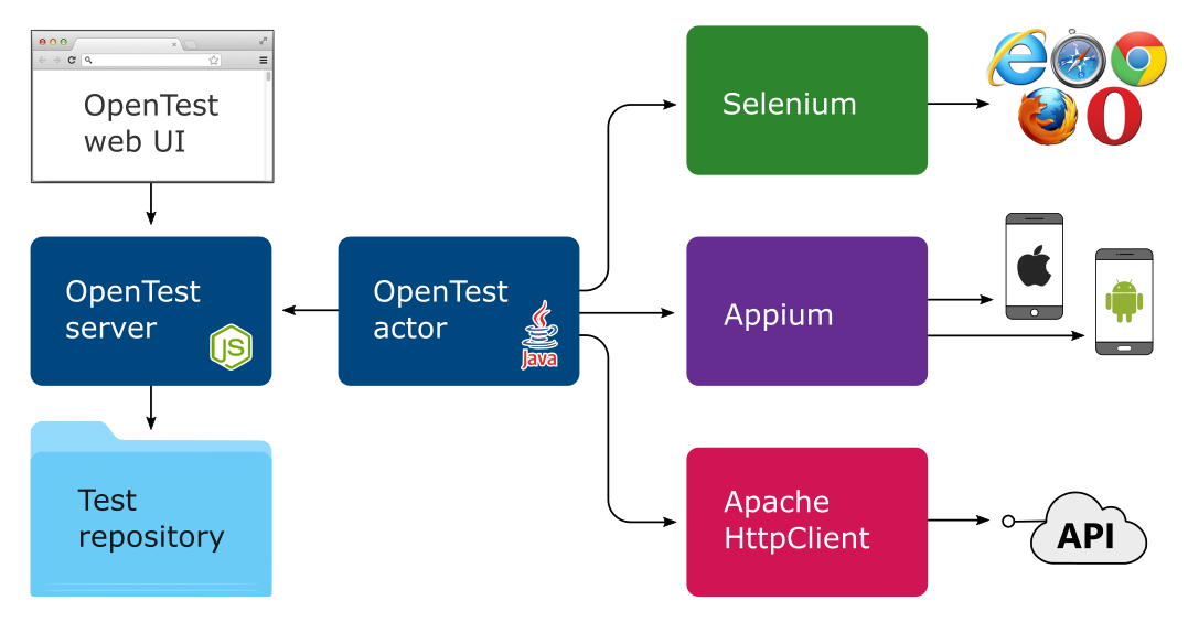 OpenTest high-level architecture