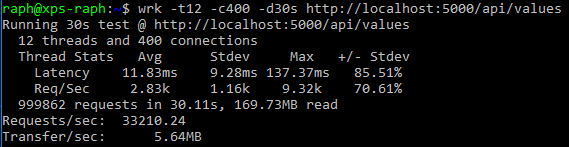 ANCM slow perf - 2 times worst than net461 ? · Issue #747 · aspnet