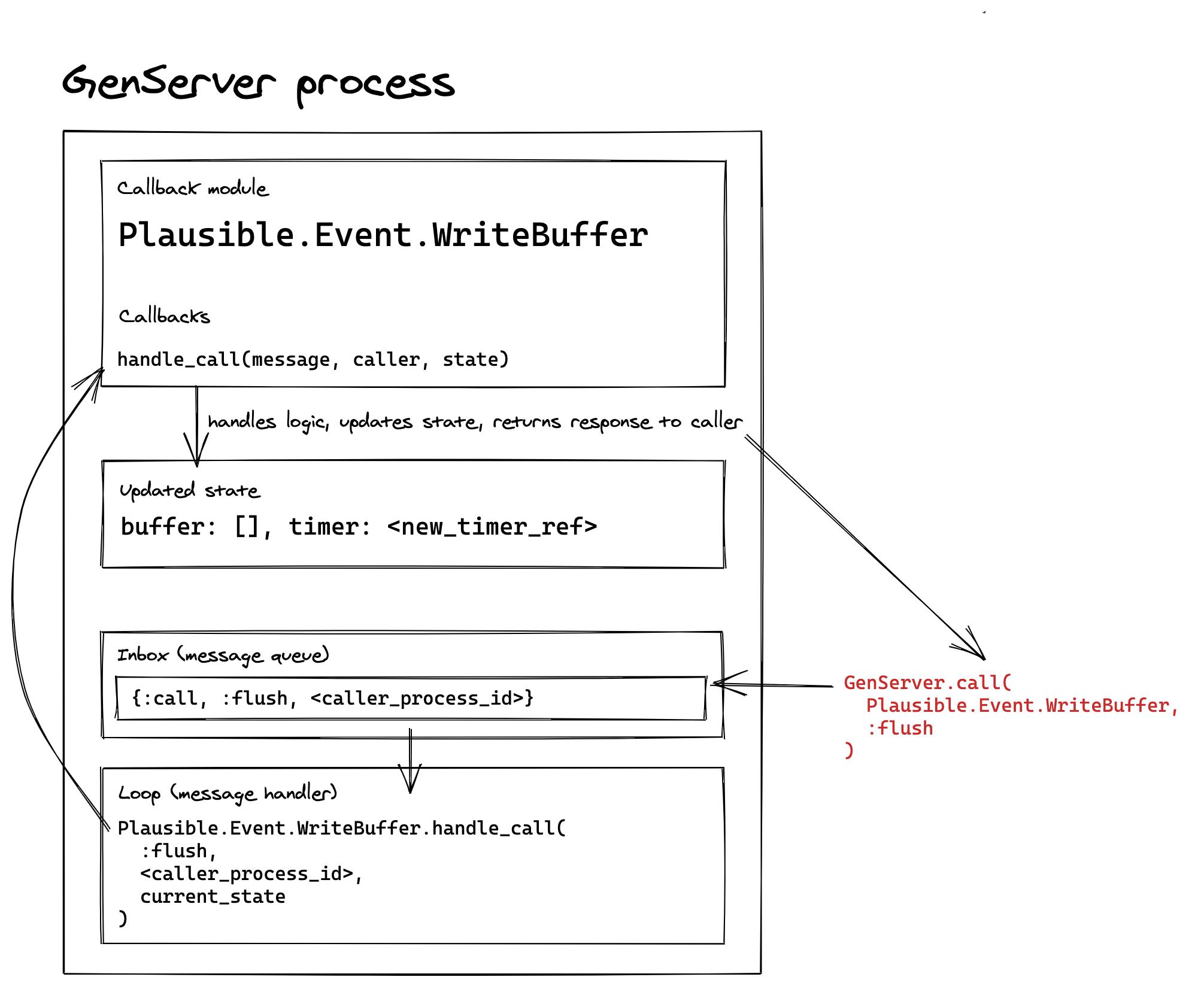 handle_call callback diagram