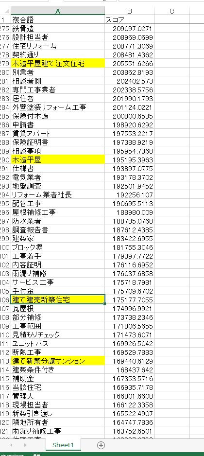 複合語の検出と強制抽出について · Issue #70 · ko-ichi-h/khcoder ...