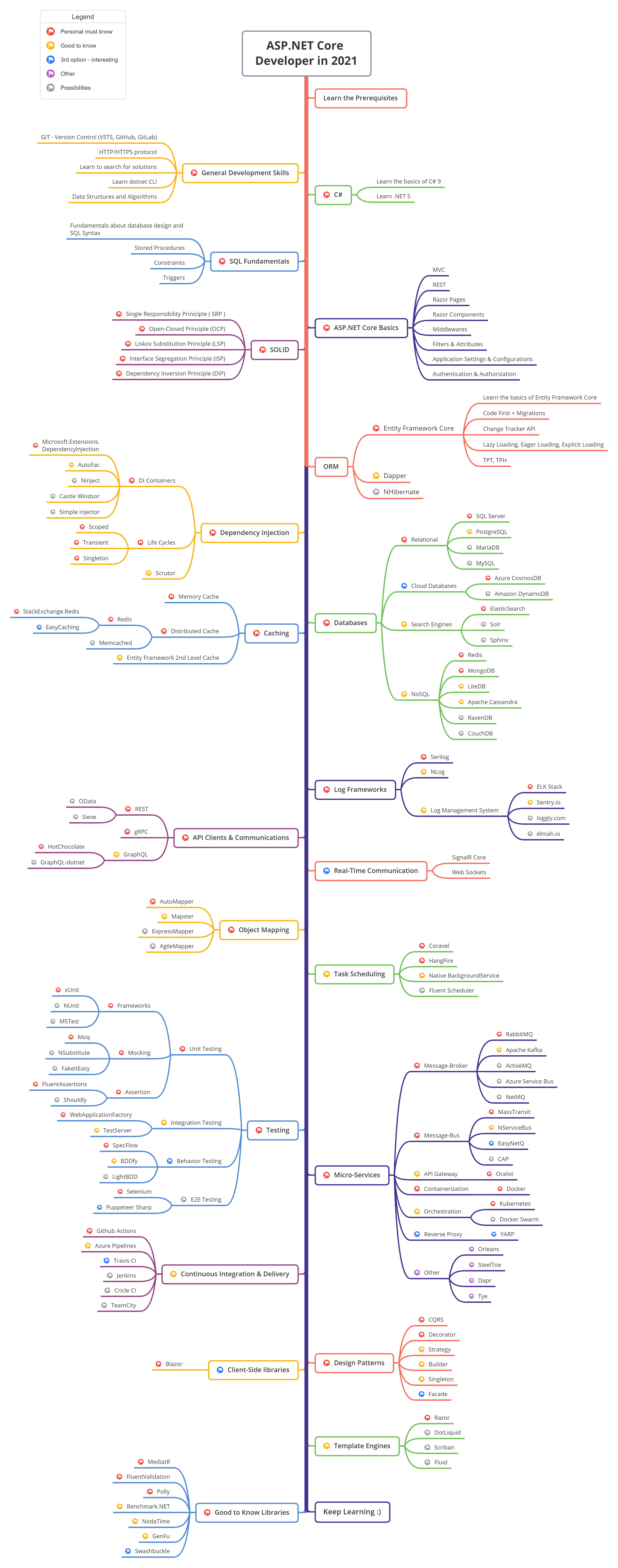 aspnetcore-developer-roadmap-printable