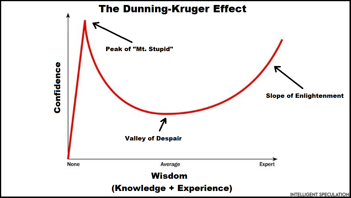 Image result for dunning kruger effect