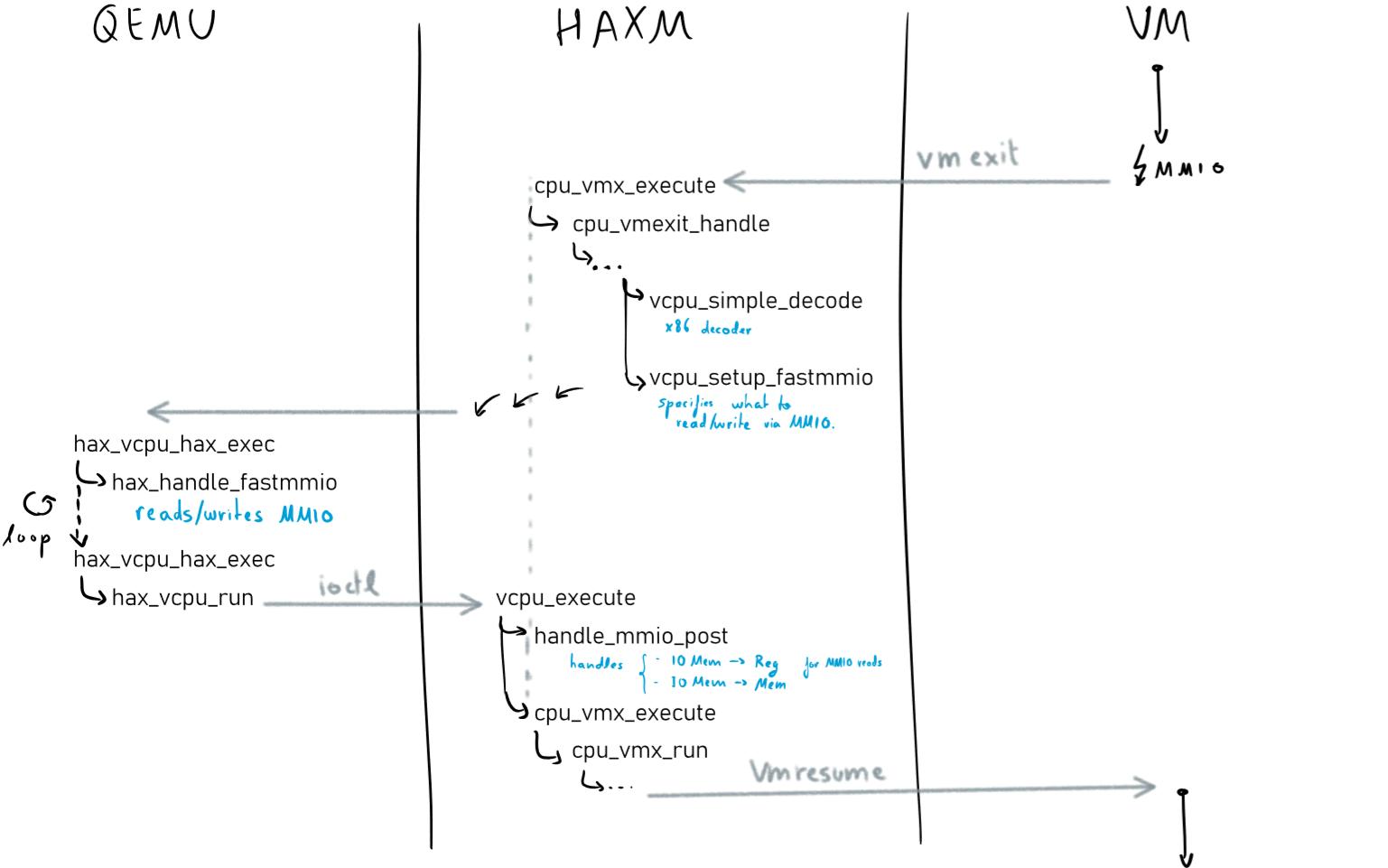 haxm-old