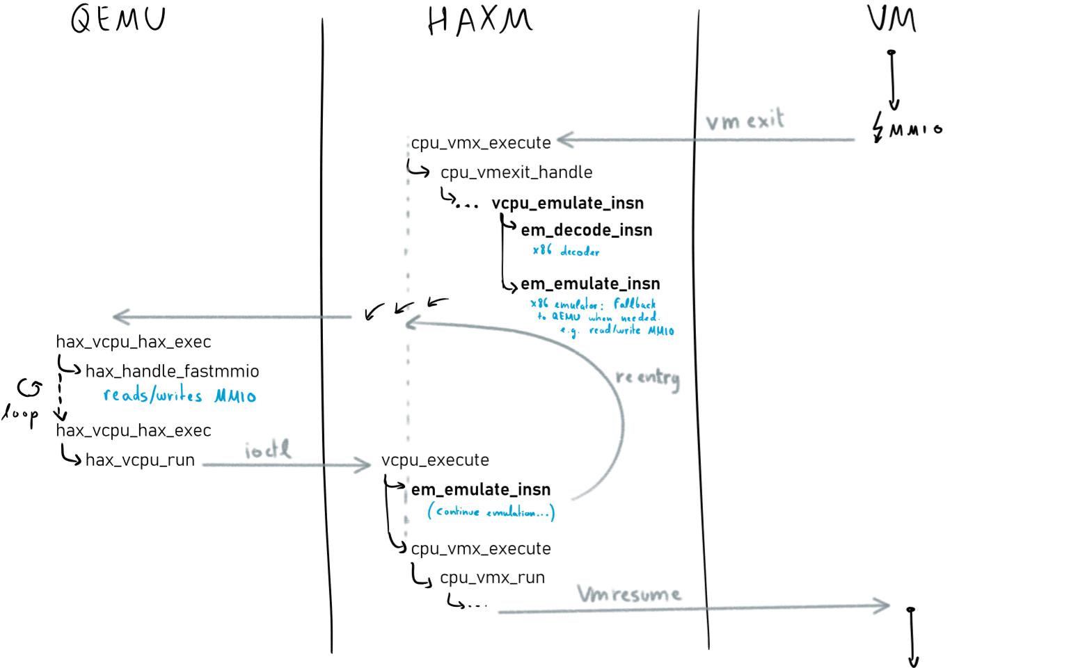 haxm-new