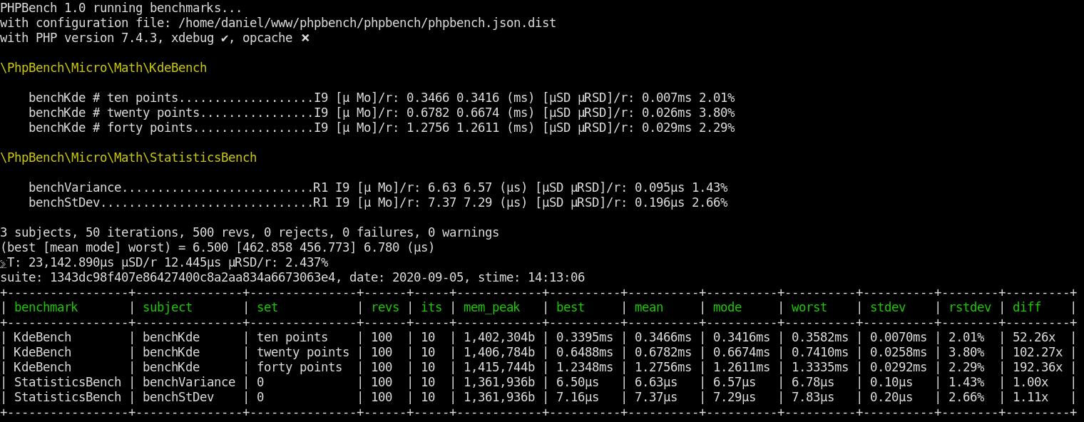 phpbench-standard