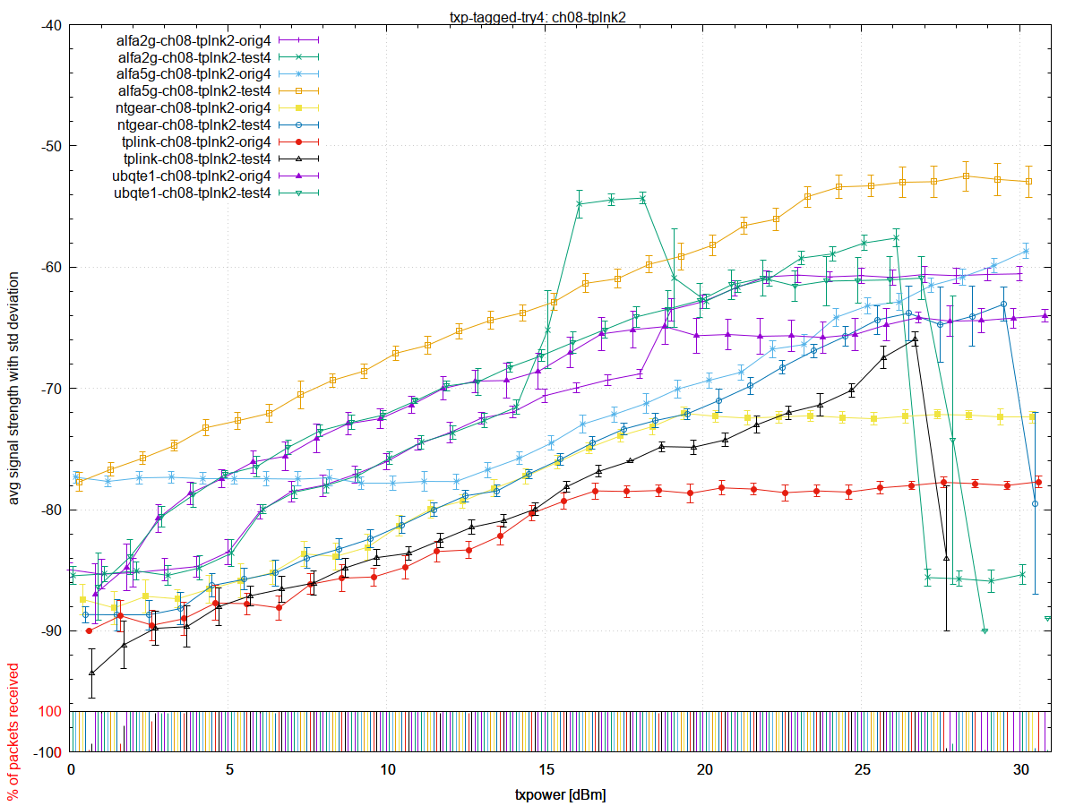 ath9k_htc AR9271 tx power increase weird problem + debug · Issue #82