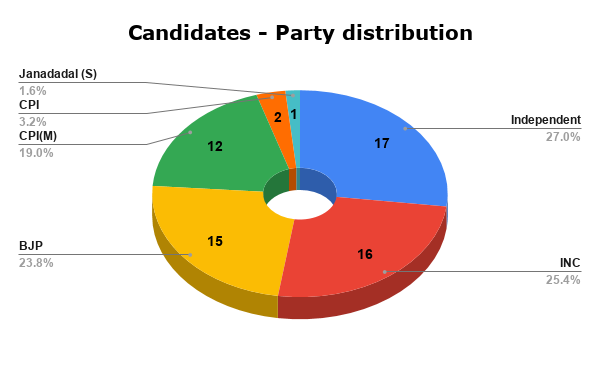 Candidates - Party distribution