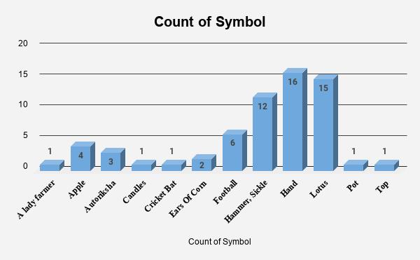 Count of Symbol