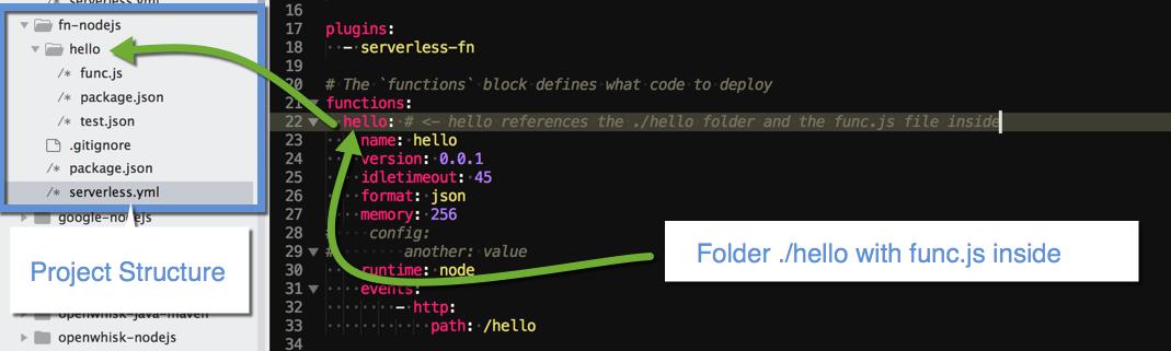 fn-sls-code-ref-structure