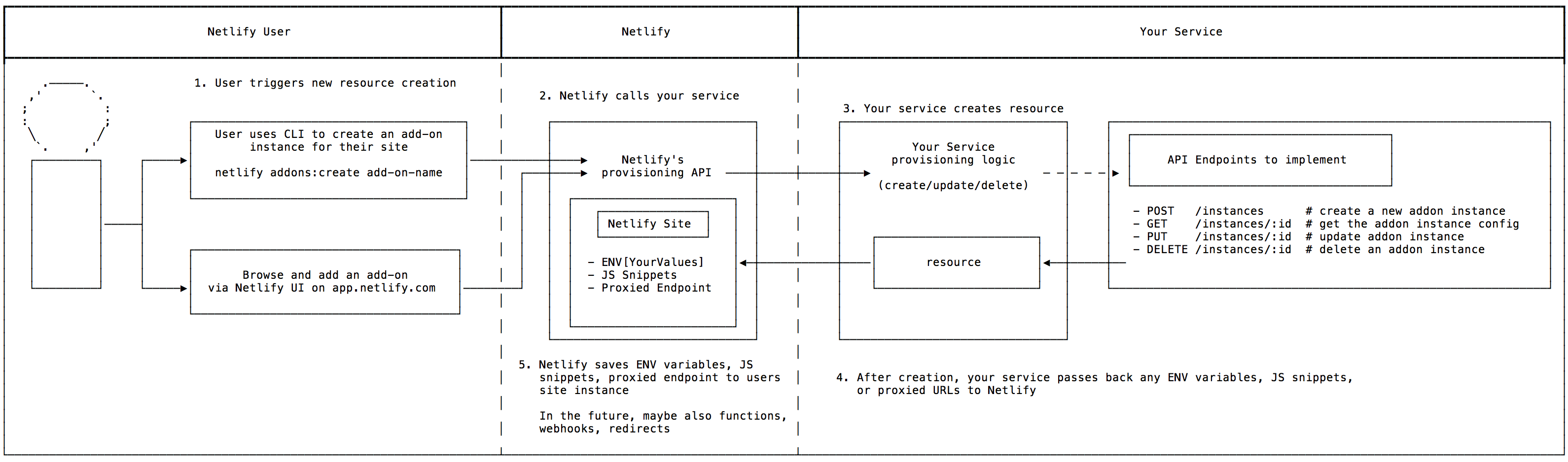 provisioning flow for repo