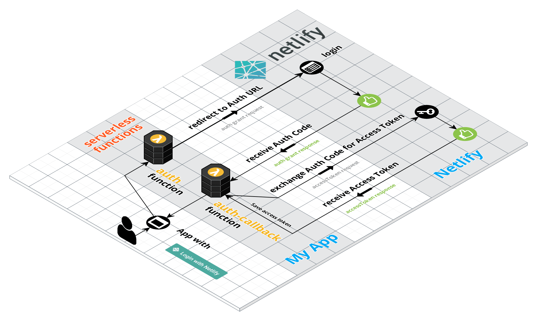 Netlify OAuth + Functions