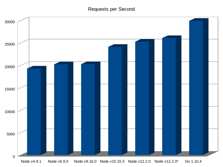 Bar graph of test results in requests per second, increasing from less than 20,000 with Node v4.9.1 to over 25,000 with Node v12.2.0, compared with just under 30,000 with Go v1.10.4