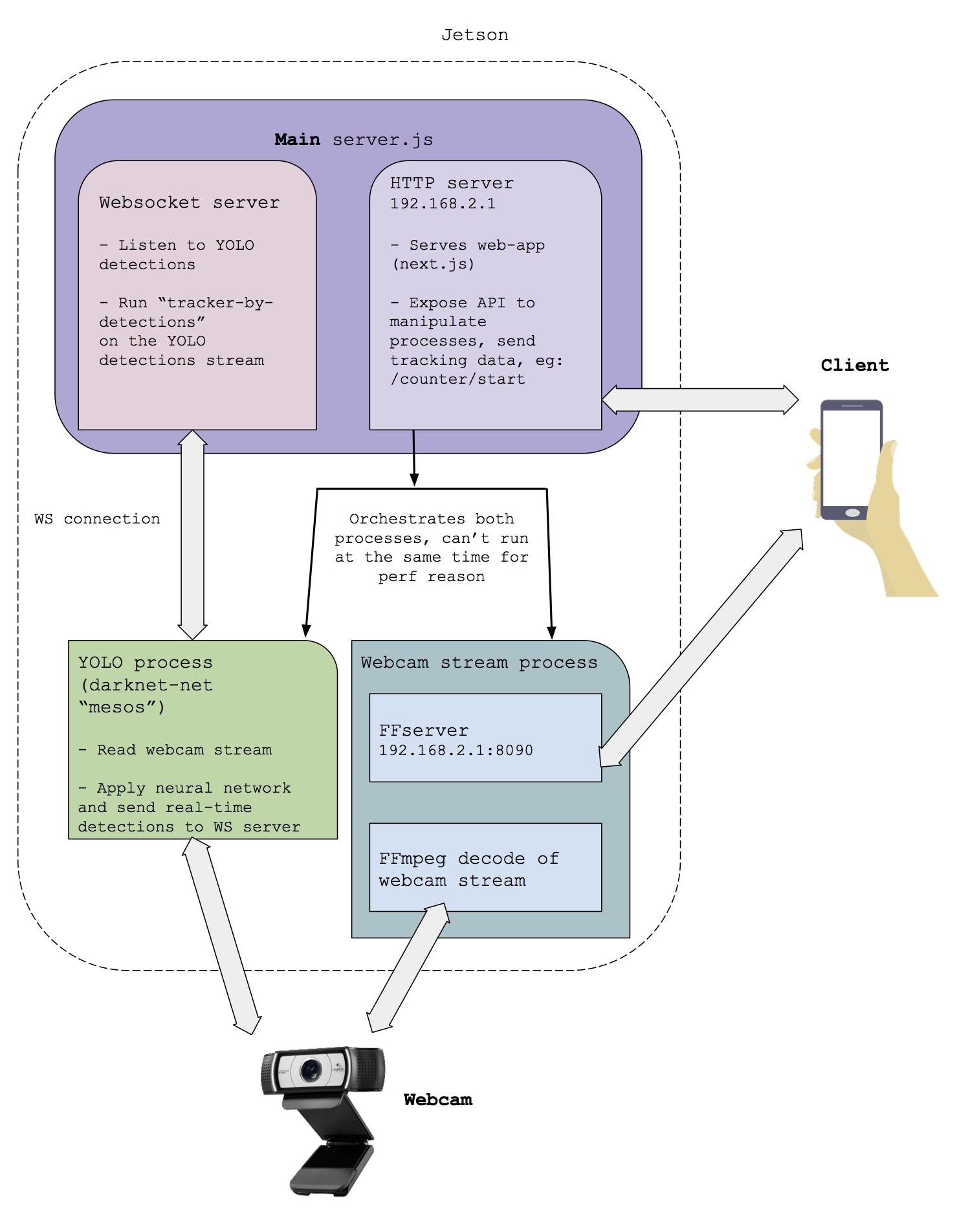 technical architecture open traffic cam