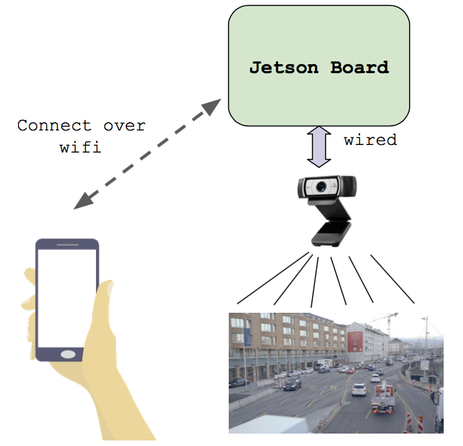 open traffic cam architecture