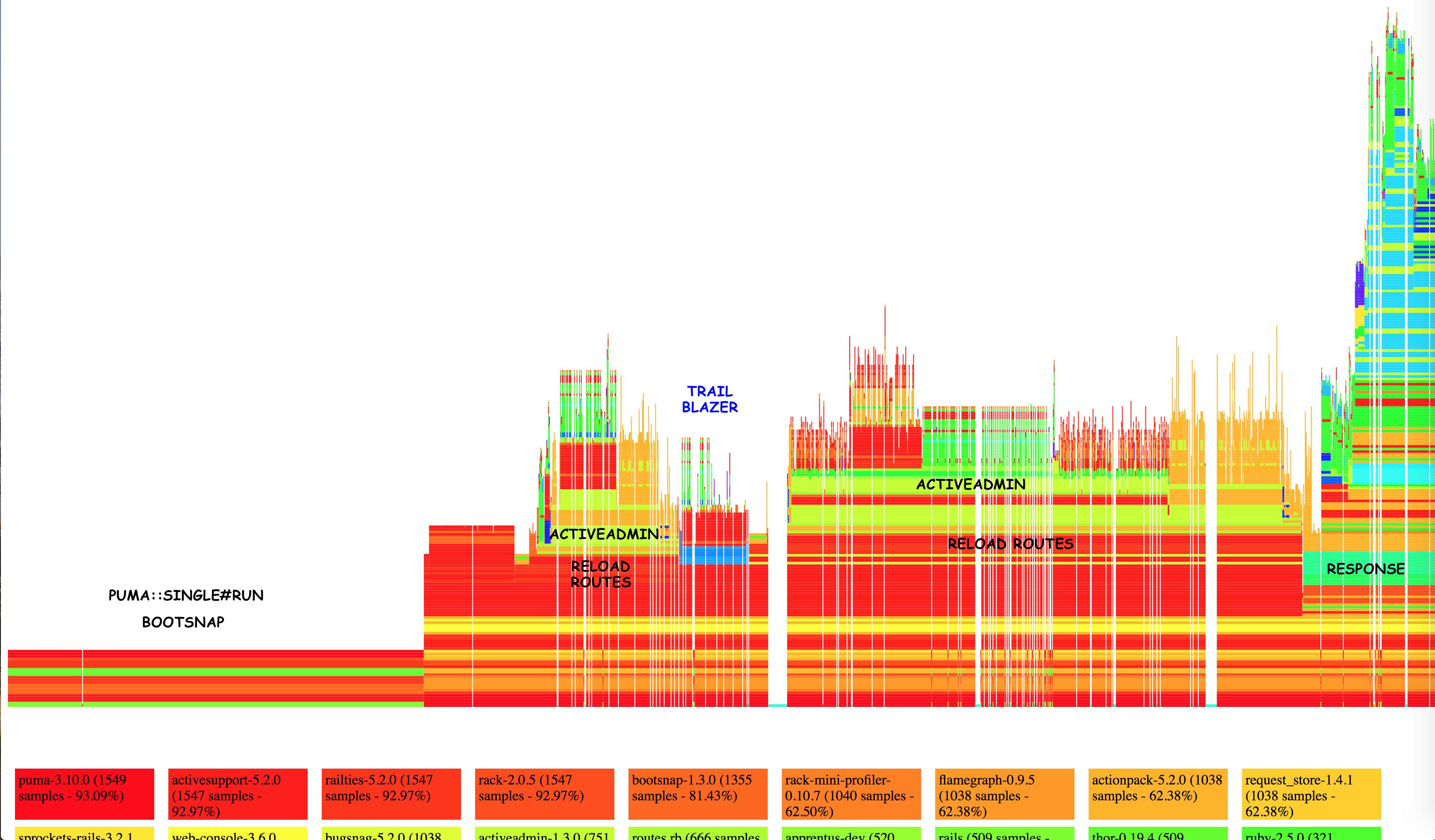 Rails development mode memory leak and slowdown, also on new apps