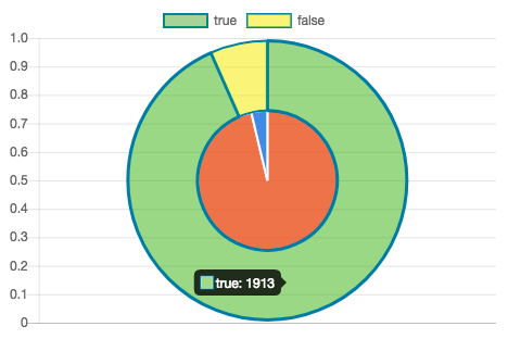 Individual labels for multiple Pie chart datasets are not