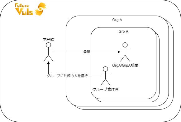 org-grp-user-2