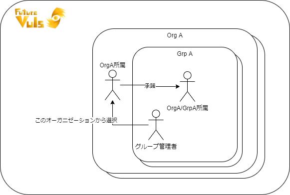 org-grp-user-3