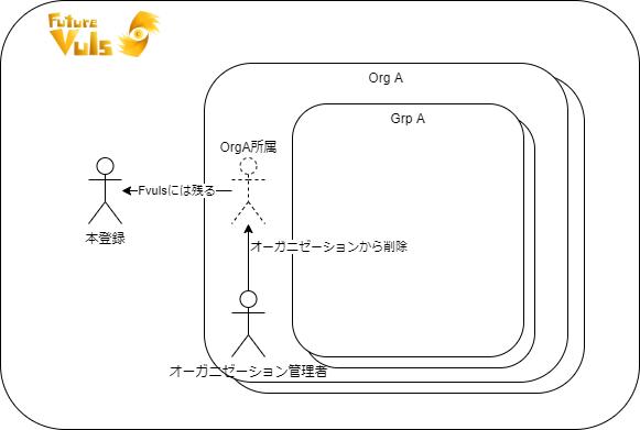 org-grp-user-5