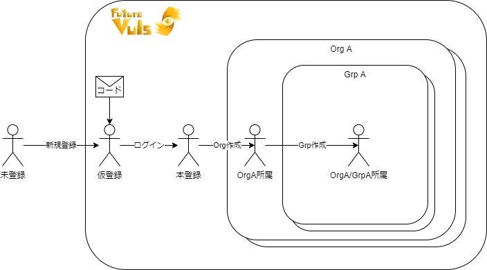 org-grp-user-0