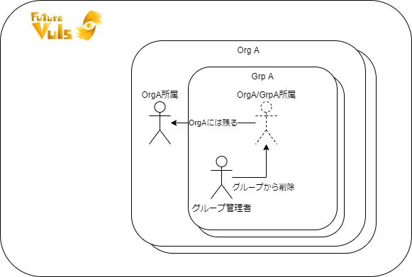 org-grp-user-4