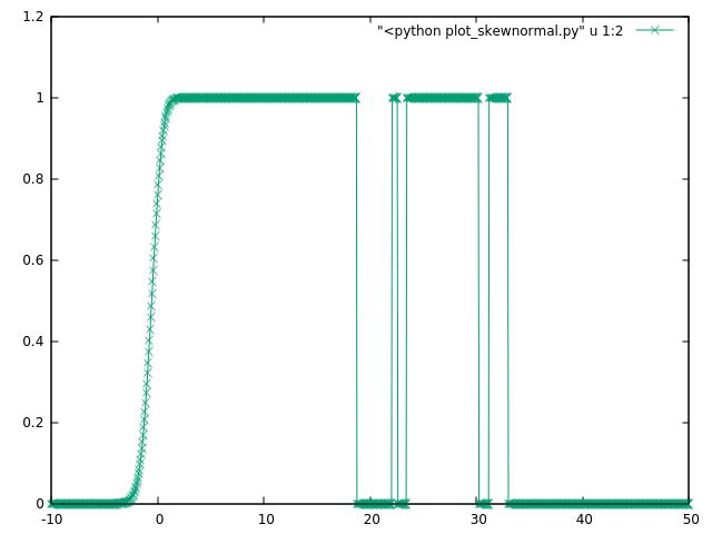 False CDF values for skew normal distribution · Issue #7746