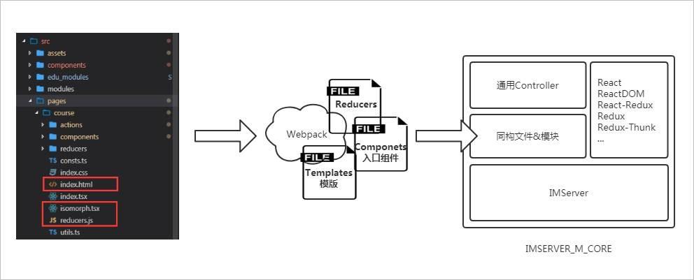 webpack-ssr