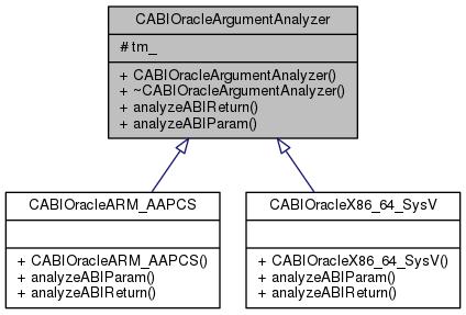 classCABIOracleArgumentAnalyzer__inherit__graph