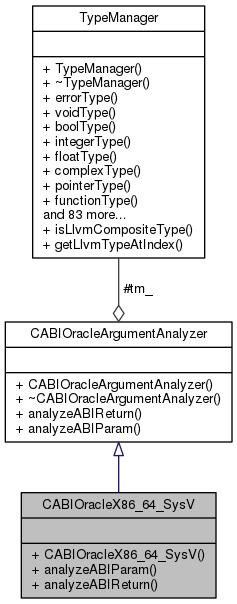 classCABIOracleX86__64__SysV__coll__graph
