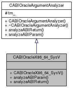 classCABIOracleX86__64__SysV__inherit__graph