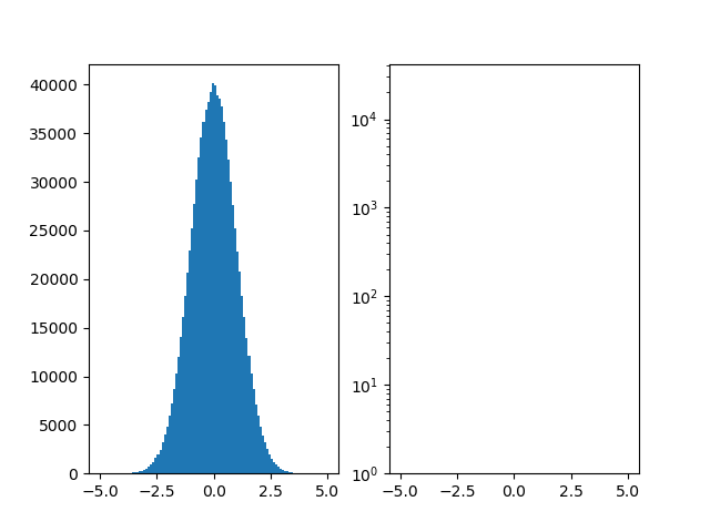 Histograms disappear with logarithmic y-axis · Issue #9288