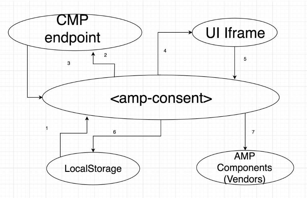 I2I: Support CMP Integration with <amp-consent> · Issue