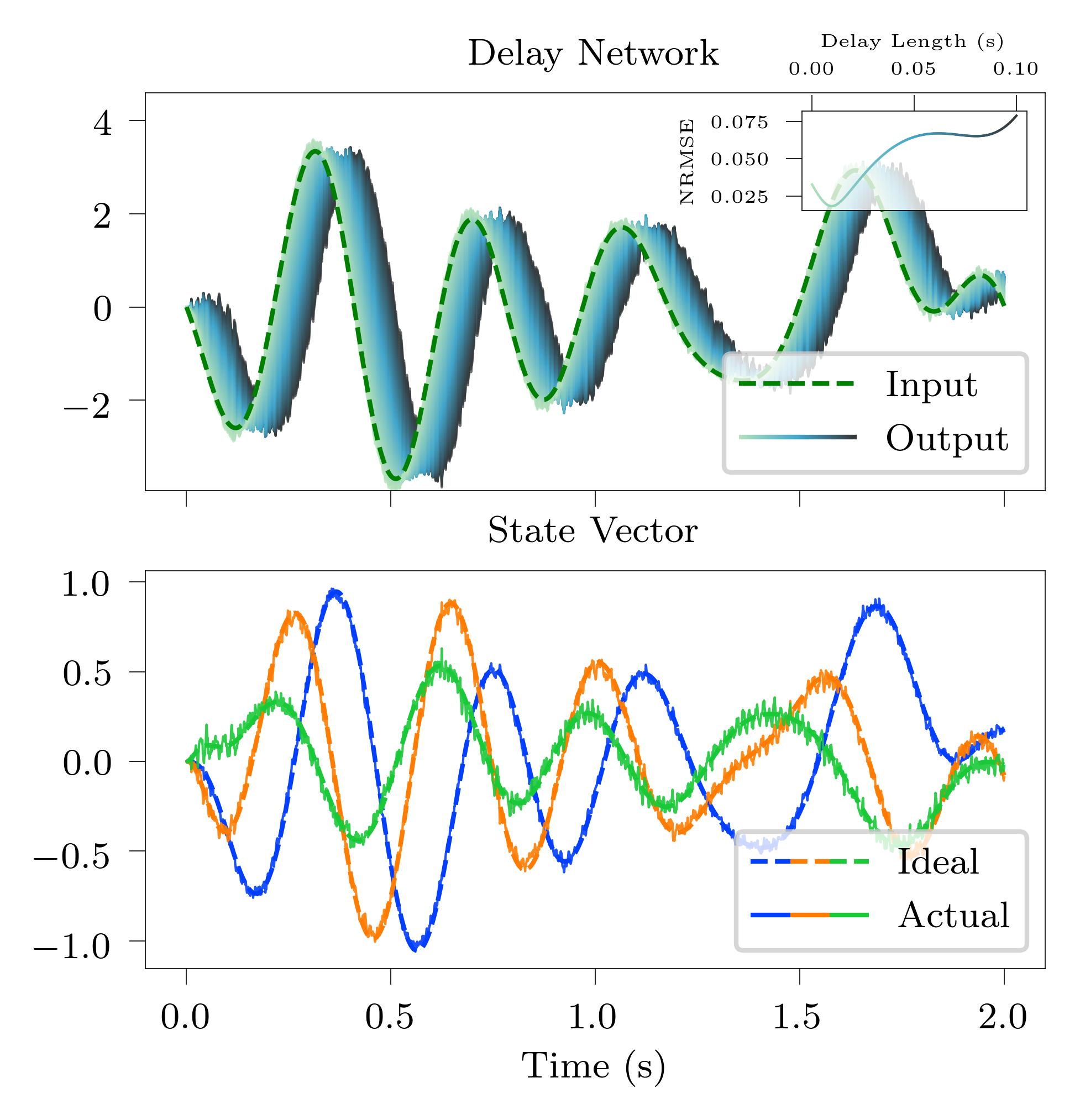 nengo_delay_network