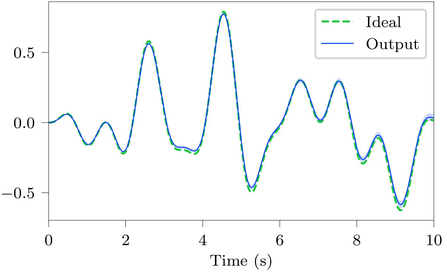 integrator-accuracy