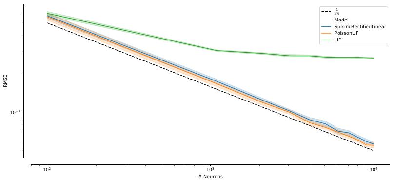 poisson-neuron-scaling