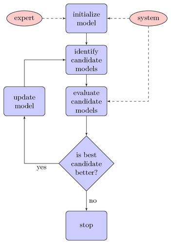 Examples Of Flow Charts Issue 1 Gerkelabconsort Github