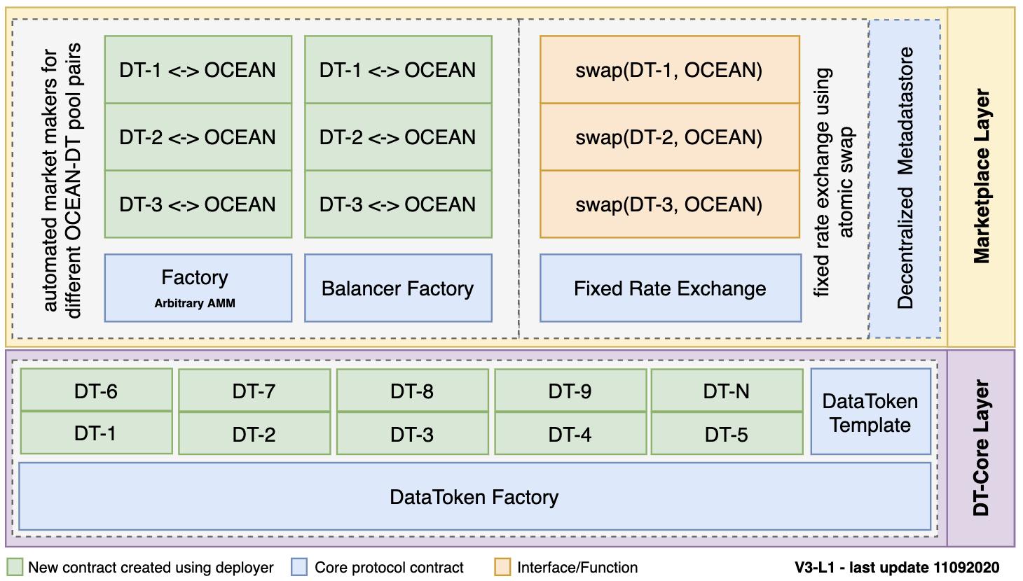 Ocean Contracts - 海运合同
