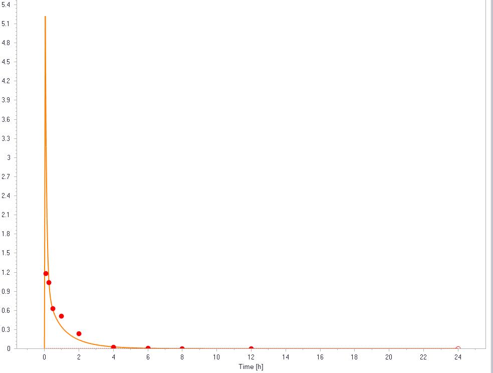 Monkey IV best fit linear