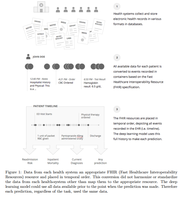 scalable and accurate deep learning for electronic health records