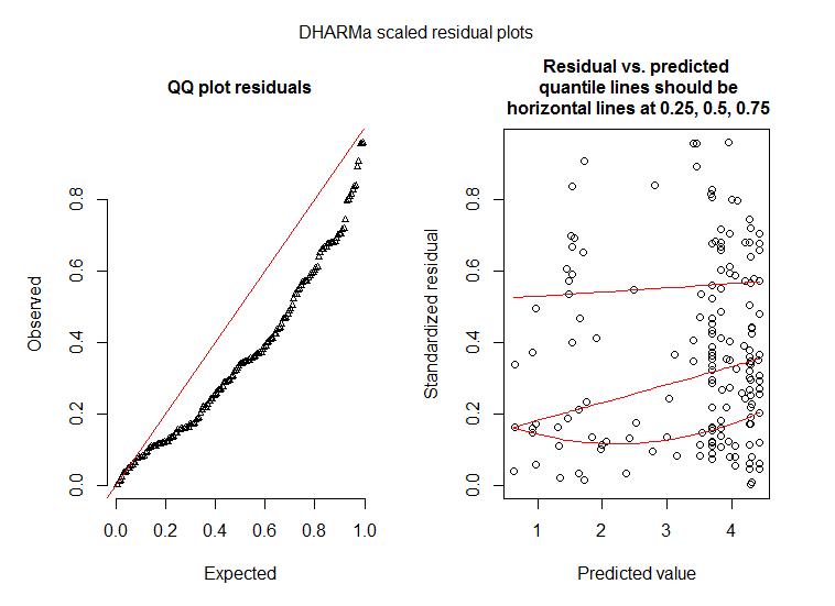 Interpretation of residual plots for Poisson GLMM - overprediction
