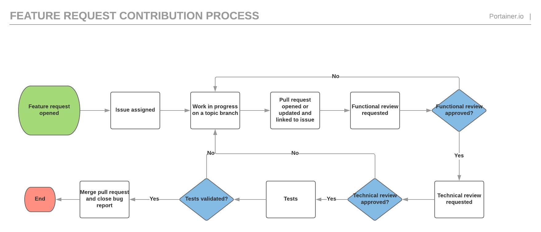 portainer_bugreport_workflow