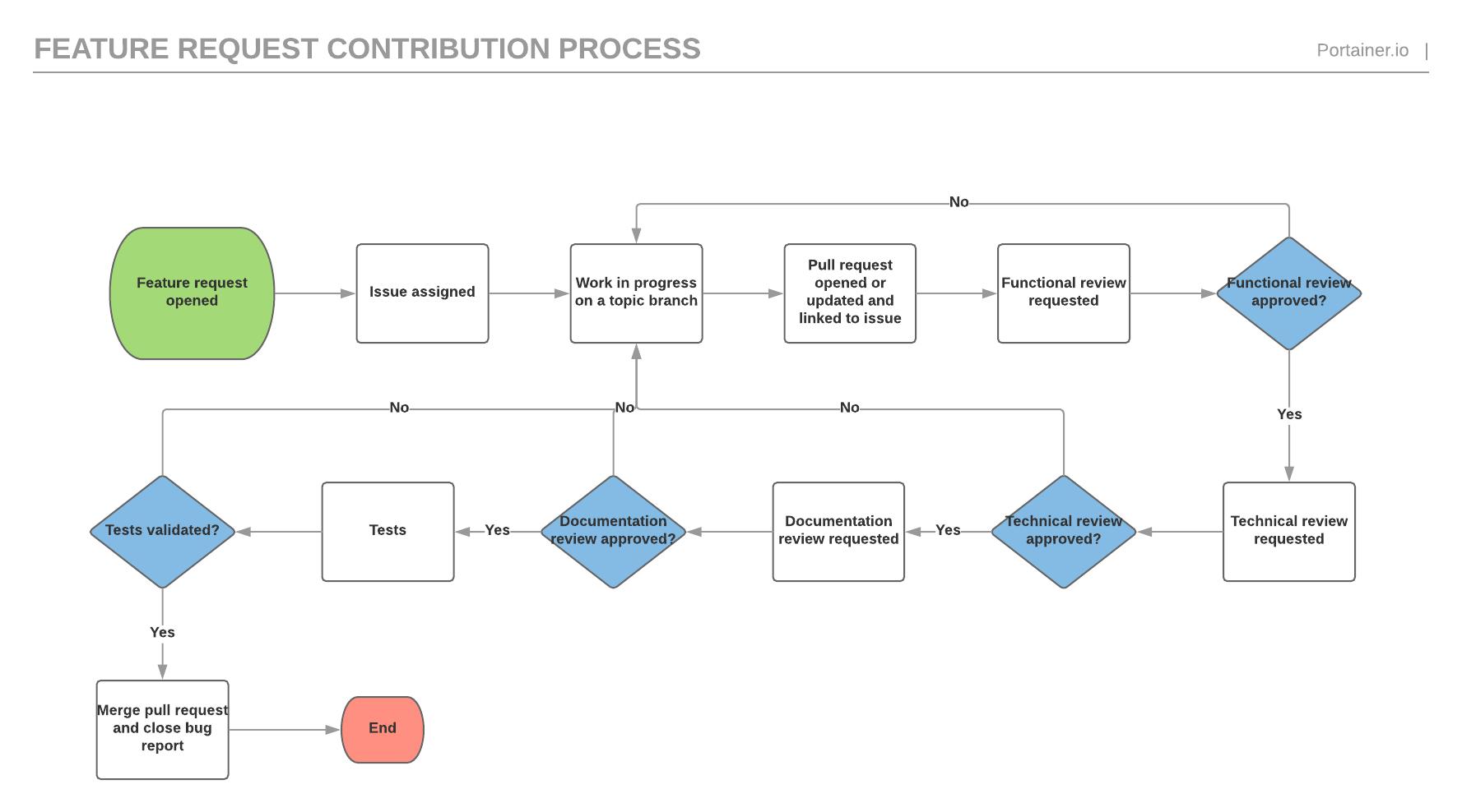 portainer_featurerequest_workflow