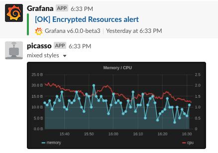 Image rendering broken for slack alerts on 6 0 0-beta2 and 6 0 0