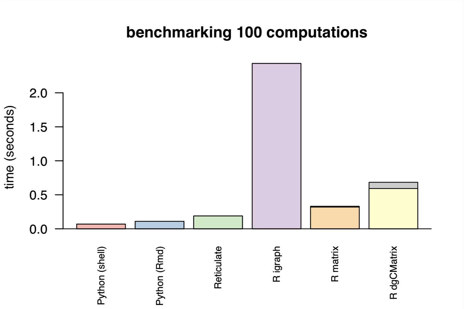 Leiden algorithm cast SNN to dense · Issue #1645 · satijalab/seurat