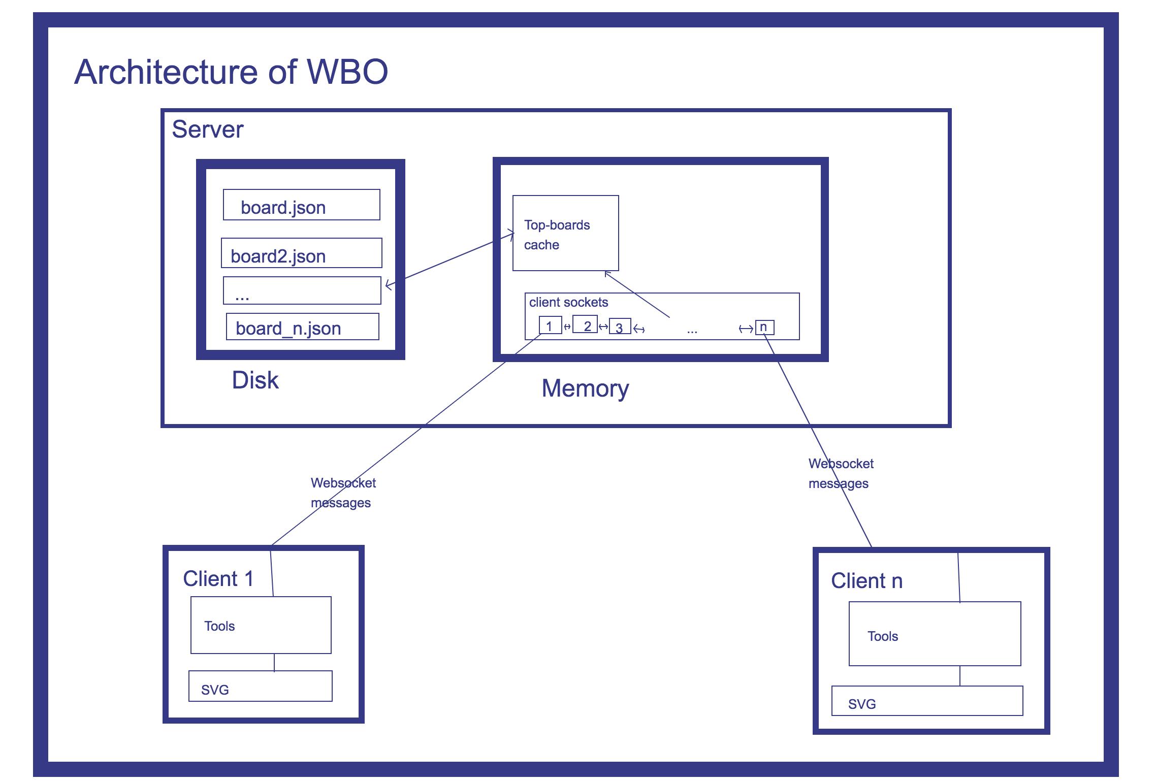 Screenshot of WBO's user interface: architecture
