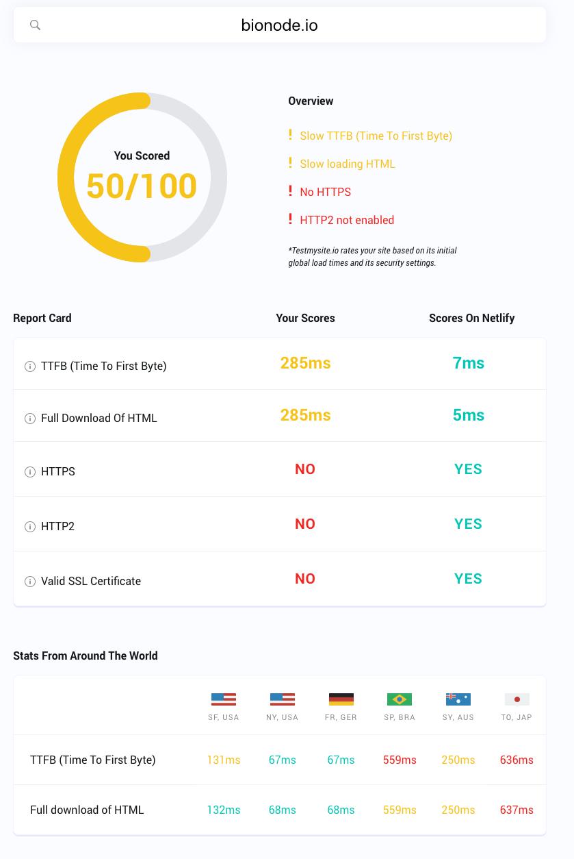 testmysite_io___netlify_speedtest
