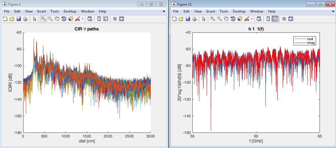 Examples of time- and frequency-domain channel traces