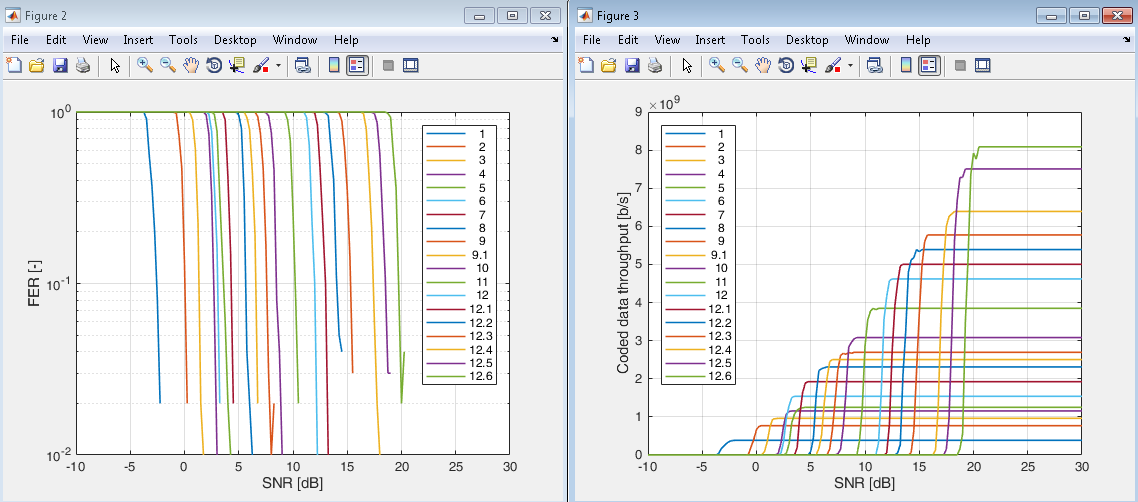 IEEE 802.11ad SC-PHY simulation results example