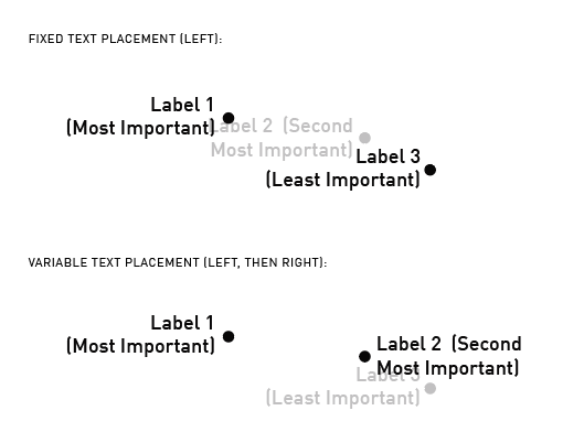 Variable text placement for point labels · Issue #5038