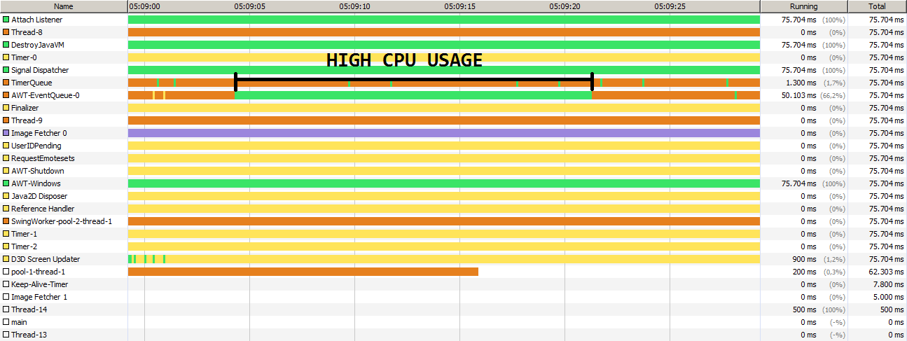 High CPU usage with Java 8 Update 161 · Issue #227 · chatty
